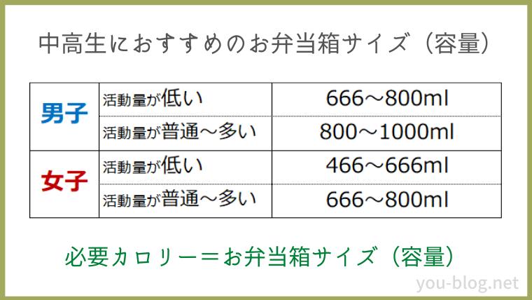 中高生におすすめのお弁当箱サイズ(容量)一覧